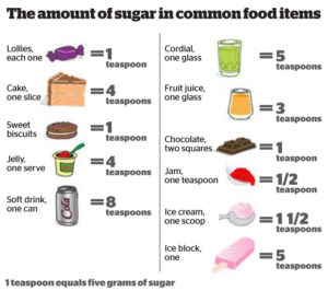 Amount of sugar in common food items